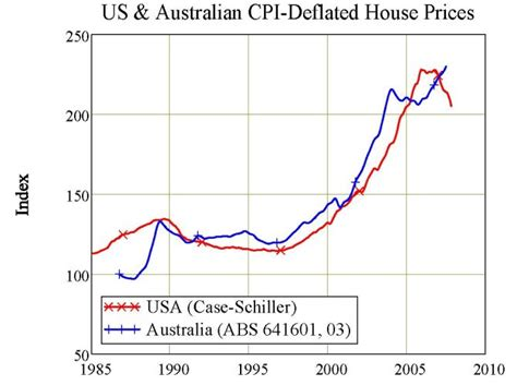 australian home prices charibas ga
