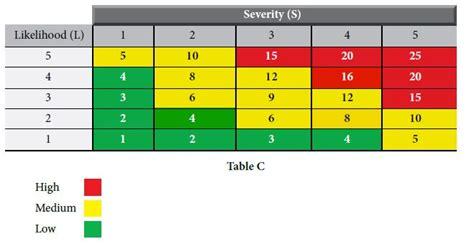 hira risk assessment template hira health safety environment