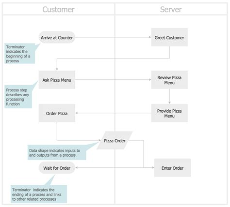 cross functional flowcharts solution conceptdraw com