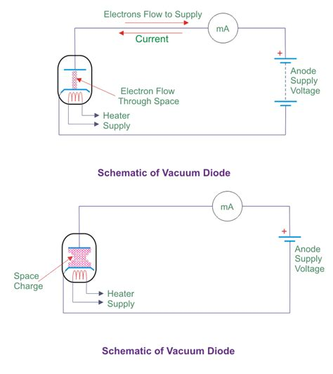 vaccum diode vacuum diode in space charge mode emission current