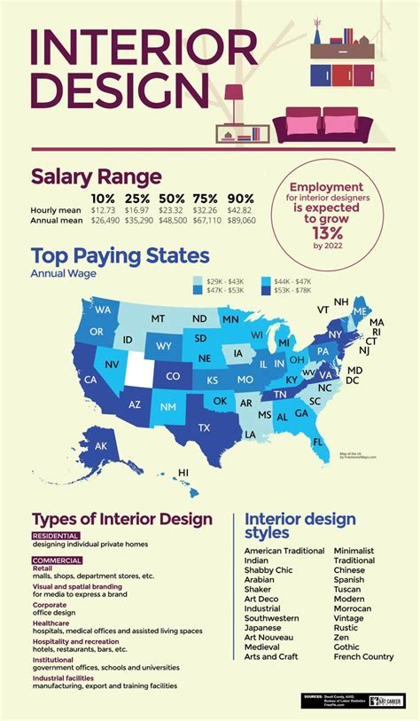 how to become an interior design best 25 interior design career ideas on pinterest