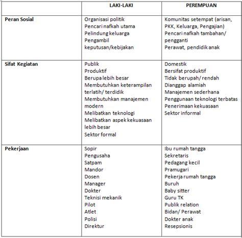 Identitas Perempuan Indonesia Status Pergeseran Relasi Gender Dan P white kesetaraan gender dan status sosial