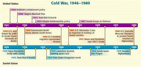 cold war a captivating guide to the korean war and war books origins of the cold war smore newsletters