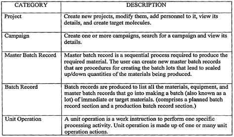 Patent Wo2007133480a2 Systems And Methods For Managing The Development And Manufacturing Of A Batch Record Review Checklist Template