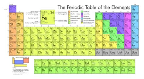Families Of The Periodic Table Worksheet by Chemistry The Periodic Table Shmoop Chemistry