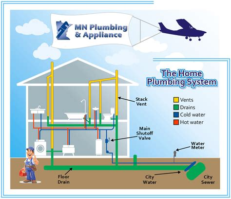 Mn Plumbing by Repiping Mn Plumbing Appliance Installation