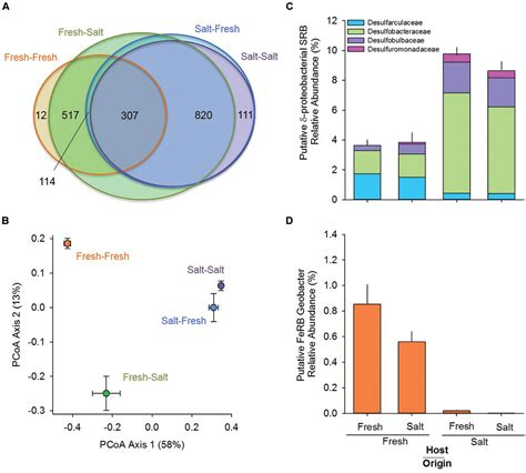 frontiers evolutionary history influences  salinity preference  bacterial taxa  wetland