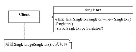 singleton pattern in java code 米扑博客 187 java 设计模式 单例模式 singleton