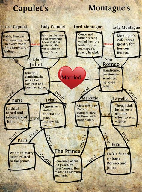 modern themes of romeo and juliet 30 best images about romeo and juliet on pinterest plays
