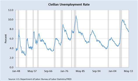 unemployment rate xls strategic finance and business analytics excel contour