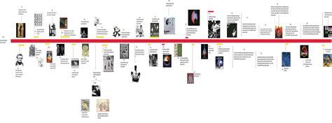 Home Design Books Pdf by Timeline Digram Designdissertation
