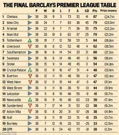 Premiership Football Table Premier League Table Chelsea Pocket 163 24 7m For Winning