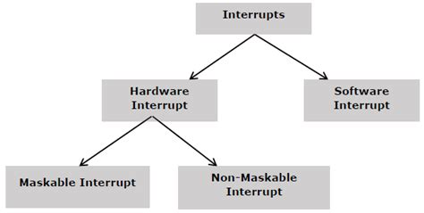 tutorialspoint microprocessor 8085 microprocessor 8086 interrupts