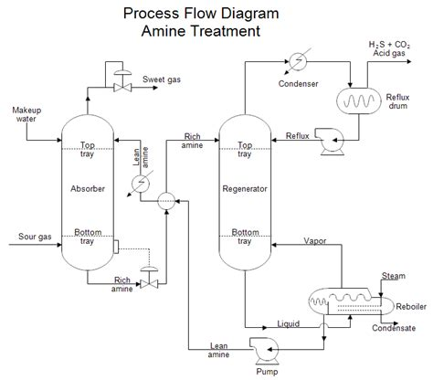 blue print maker chemical engineering process flow diagram make process flow diagram
