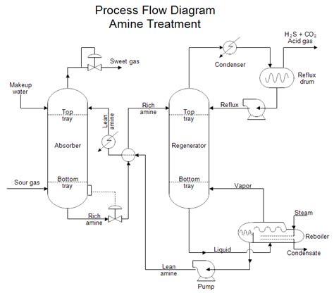 process block flow diagram process design plant design and real world plant