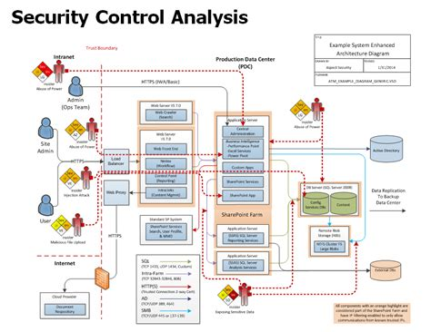 application design security secure architecture review