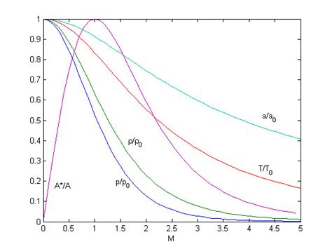 isentropic flow relations cfd wiki   cfd reference