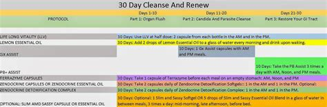 Doterra Cleanse And Detox Regimen by The Essential Cleanse Renew Restore