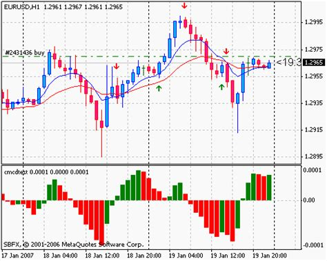 candlestick pattern forex factory what are common candlestick patterns forex factory