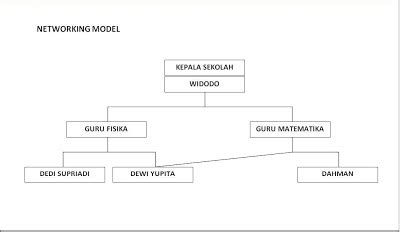 knowledge zone s center contoh dari ddl dan dml pada knowledge zone s center model data dalam sistem database