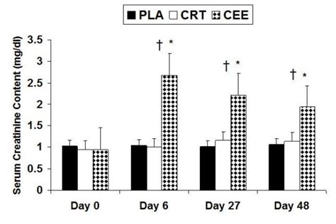 Serum Cr creatine ethyl ester cee comparable to placebo