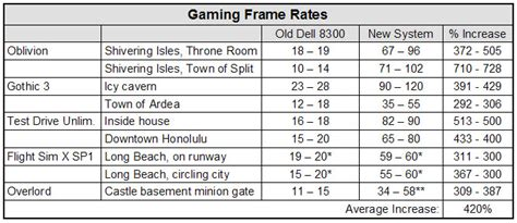 game design frame rate designamatic systems