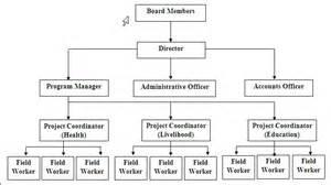 gudbro organizational chart for your ngo