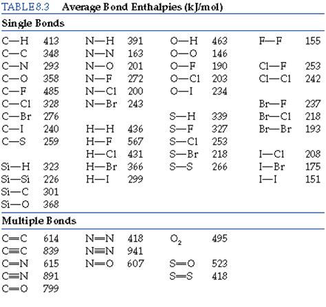 Bond Enthalpy Table by Chapter 8 Section 9