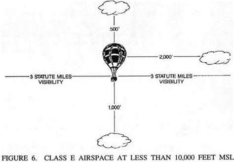 500 ft to miles d class e airspace at less than 10 000 feet msl 3