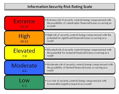 Credit Risk Grading Format Reporting The Testing Execution Standard