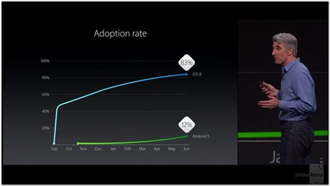 android 50 lollipop vs ios 8 lollipop gets less app ios 8 runs on 83 of idevices gets compared with android
