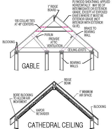 Gable Roof Structure Los Angeles Home Inspector Illustrates Gable And Cathedral