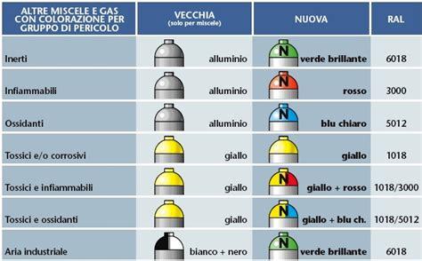 deposito lista testi d lgs 81 2008 106 2009 etichettatura e colorazione di gas