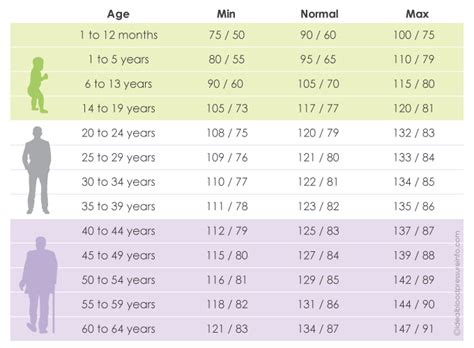 Find By Age Find Printable Normal Blood Pressure Charts By Age Knowzo