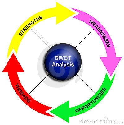 swot analysis diagram royalty  stock photography