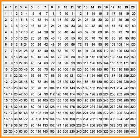 10 multiplication chart 1 20 media resumed