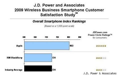 lapelusa customer satisfaction review ratings j d power smartphone study ranks iphone 1 in customer satisfaction