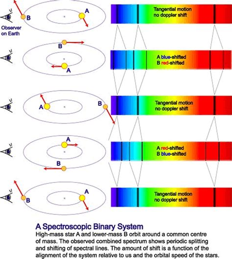astrophysics for who think physicists are of shift books physics astronomy doppler effect