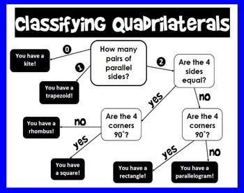 quadrilaterals flowchart classifying quadrilaterals flowchart by scaffolded math