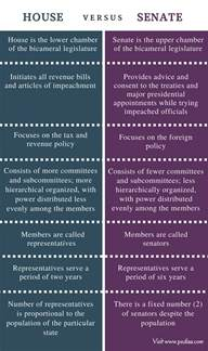 Difference Between House Of Representatives And Senate by Difference Between House And Senate Bicameral