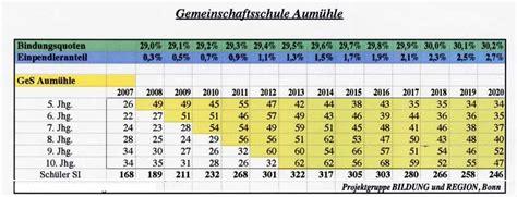 Auto Wertverlust Kurve by Tabelle Aus Dem Gutachten