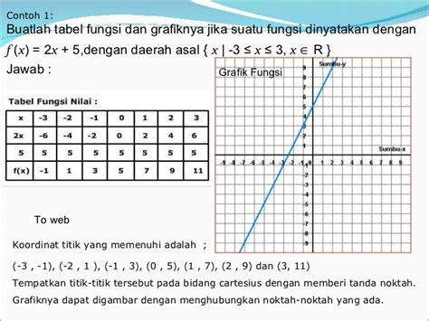 fungsi  persamaan garis
