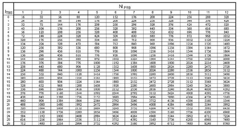 mcs index table modulation and tb size teletopix org