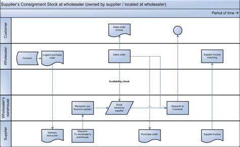 flowchart inventory inventory management flowchart free inventory best