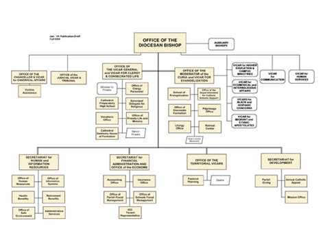 church organization structure