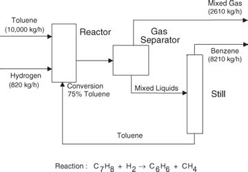 process block flow diagram chemical processes chemical process chemical treatment