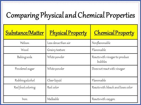 is color a physical or chemical property nbi august 19 create a picture that shows the following