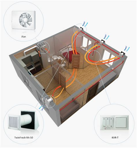 bedroom ventilation systems single room ventilation systems with heat recovery twinfresh standard series buy