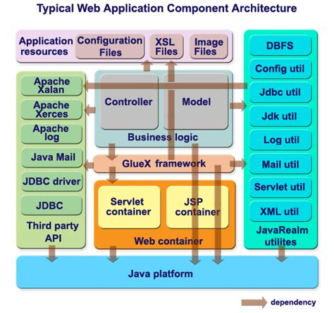tutorial for web application in java blog archives clasininsilo