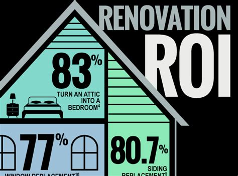 top 10 best roi on your next home improvement project